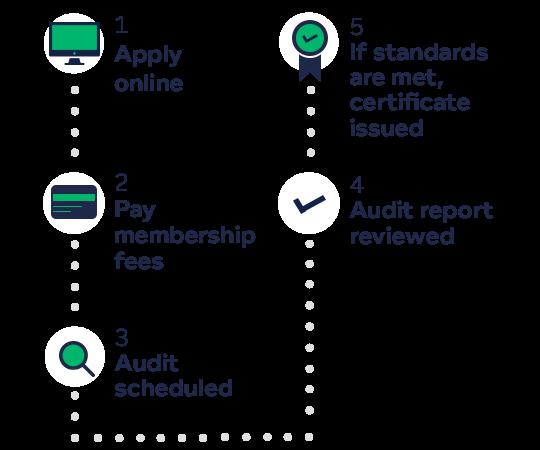 Certification & audit